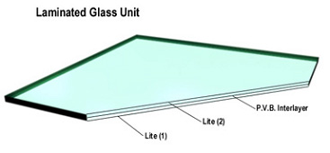 Types Of Glass Glass And Mirror Pros